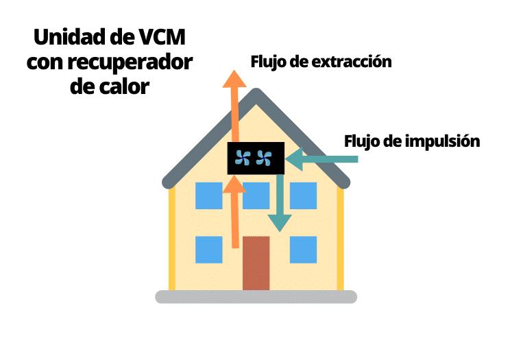 MEJORA ENERGÉTICA: Ventilación mecanizada o forzada