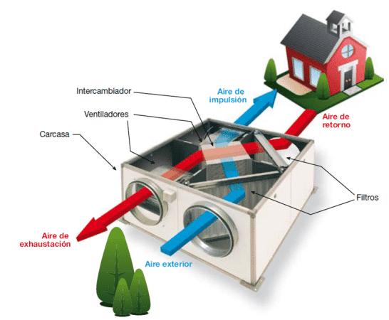 Sistema de ventilación y recuperación de calor